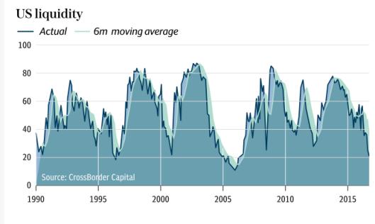 US liquidity