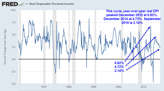 real-disposable-income-2016-10-31