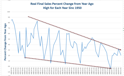real-final-sales-percent-cnage