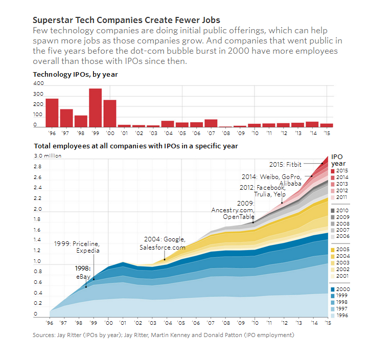 superstar tech tech boom downside not enough jobs? mishtalk  at reclaimingppi.co