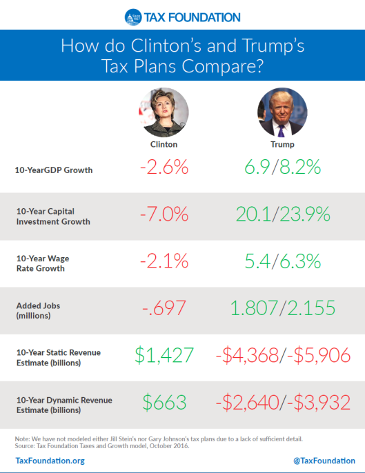 tax-plans-trump-vs-hillary
