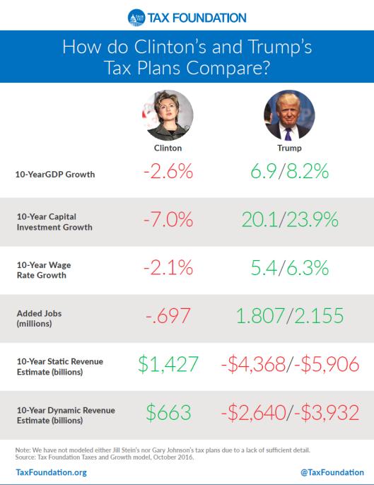 tax-plans-trump-vs-hillary