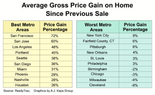 average-home-price-gains