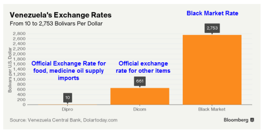 bolivar-exchange-rates
