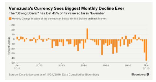bolivar-hyperinflation
