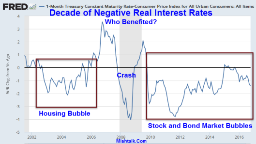 Decade Of Negative Real Interest Rates: Who Benefited?