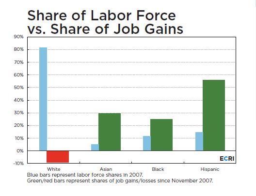 Ecri Labor Share