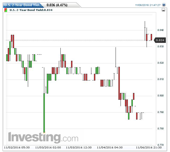 Yuan Futures Trading