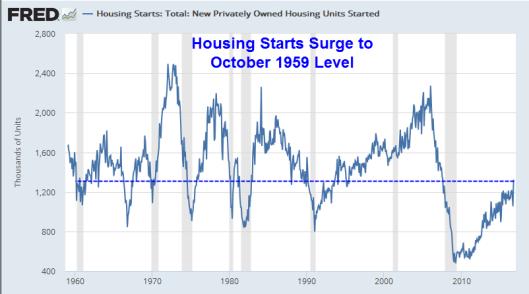 housing-starts-2016-11a