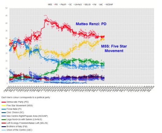 m5s-vs-pd
