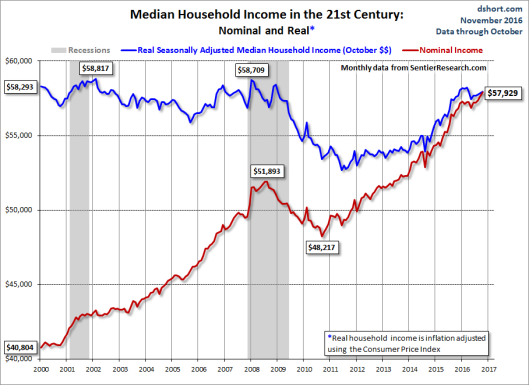 medium-household-income-2016-11a
