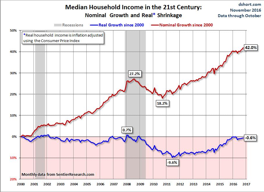 Medium Household Income 2016 11b