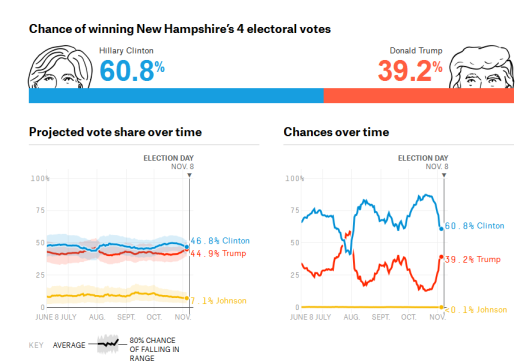 nate-silver-new-hampshire-2016-11-05a