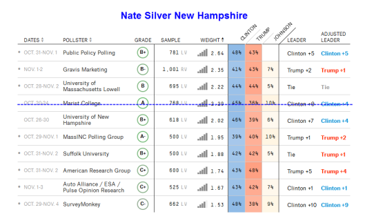 nate-silver-new-hampshire-2016-11-05b