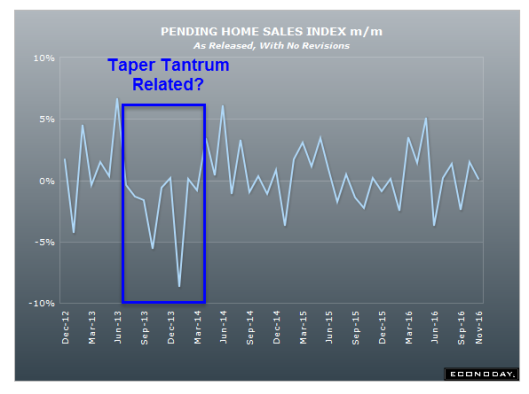pending-home-sales-2016-11