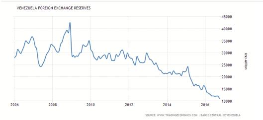 venezuela-reserves2