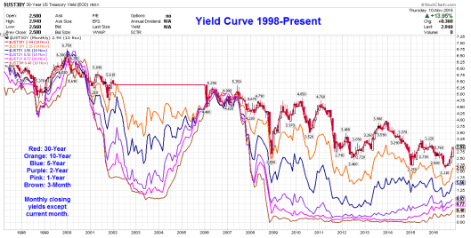 yield-curve-2016-11-11