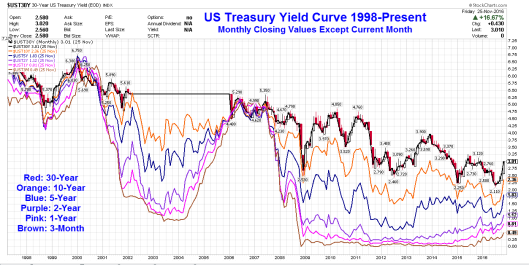 yield-curve-2016-11-28