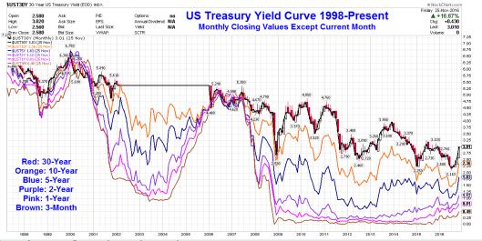 curva dei rendimenti-2016/11/28