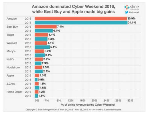 amazon-cyber
