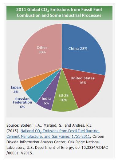 china-emissions