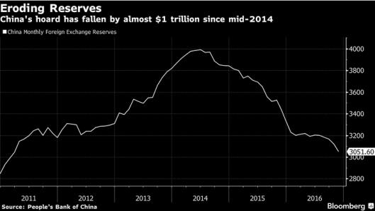 china-reserves