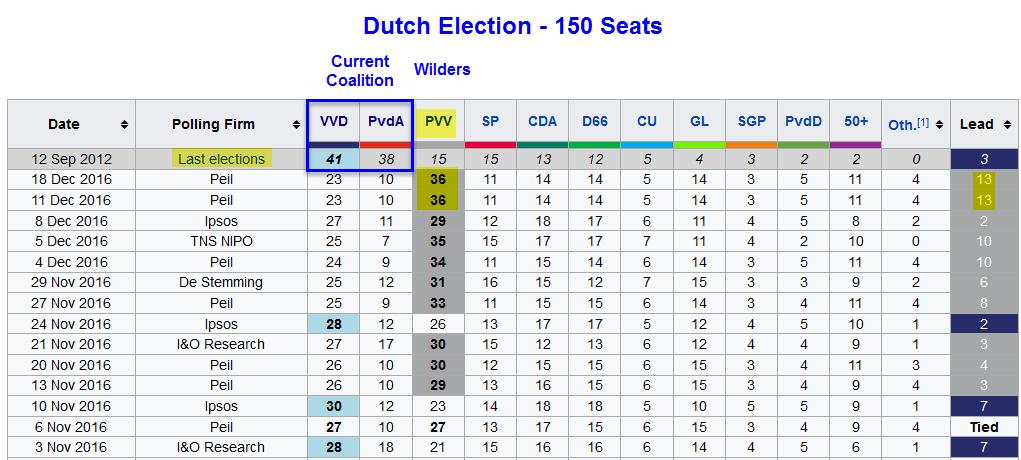 Anti-Islam, Anti-Migration Wilders Widens Lead In Dutch