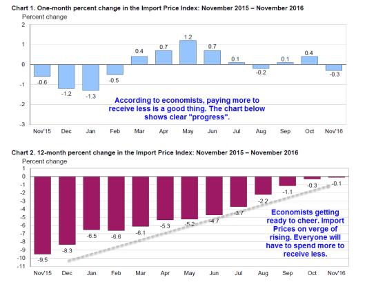 import-export-prices-2016-12-13