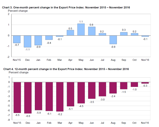 import-export-prices-2016-12-13a