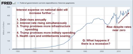 interest-on-national-debt2