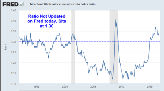 inventories-to-sales-2016-12a