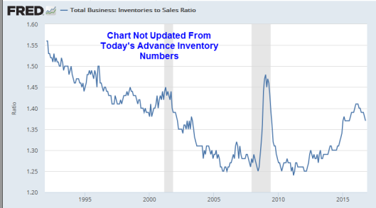 inventories-to-sales-2016-12b