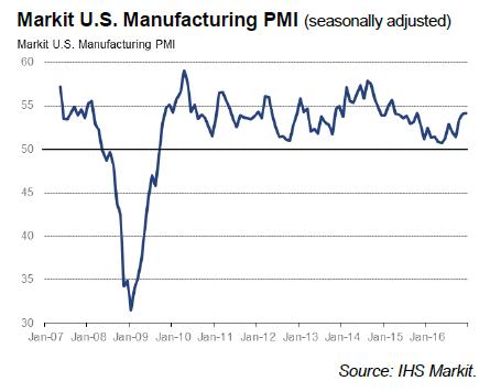 markit-us-manufacturing-2016-12-15