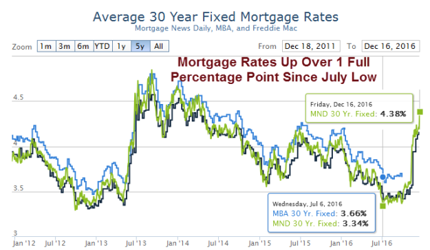 https://mishgea.files.wordpress.com/2016/12/mortgage-rates-2016-12-16a.png?w=625