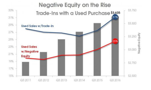 negative-car-equity