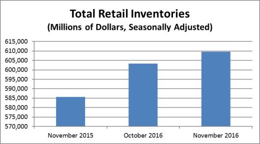 retail-inventories-2016-12-29