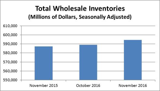 wholesale-inventories-2016-12-29