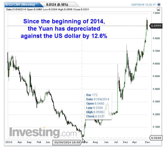 yuan-weekly2