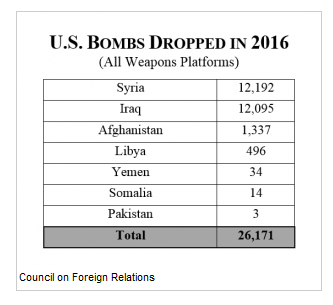 bombs-dropped