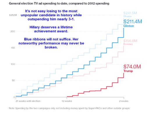 eletion-spending