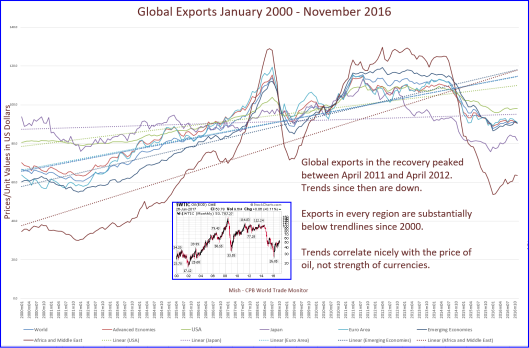 global-exports-2000-2016