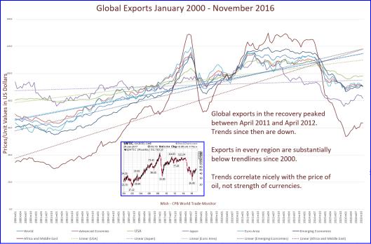 global-exports-2000-2016