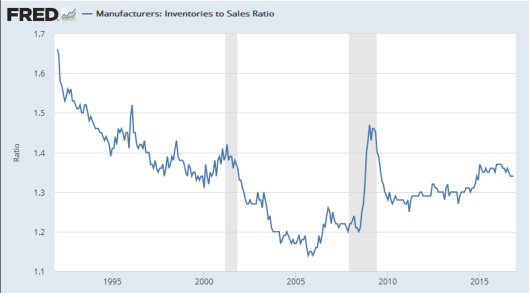 inventory-to-sales-ratio-2017-01-10a