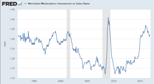inventory-to-sales-ratio-2017-01-10b