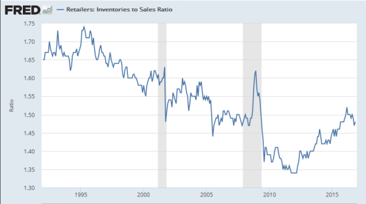 inventory-to-sales-ratio-2017-01-10c