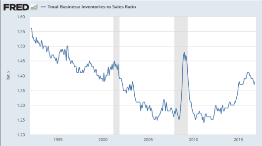 inventory-to-sales-ratio-2017-01-10d