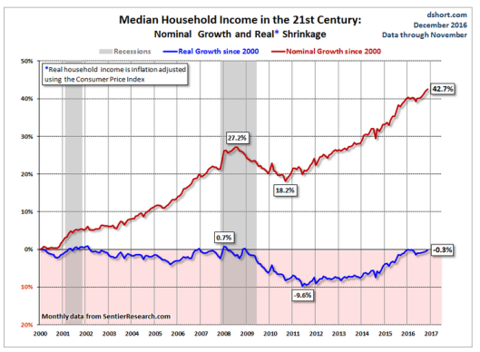 median-income-2016-12-30b
