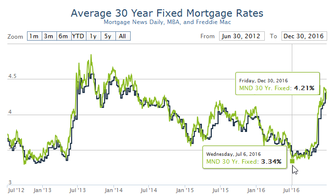 mortgage-rates-2017-01-03