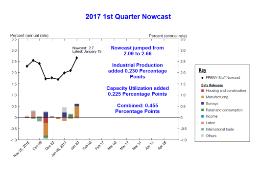 nowcast-2017-01-20