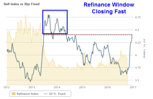 refinaance-window-closing-fast